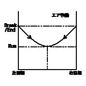 ■输出扭矩曲线